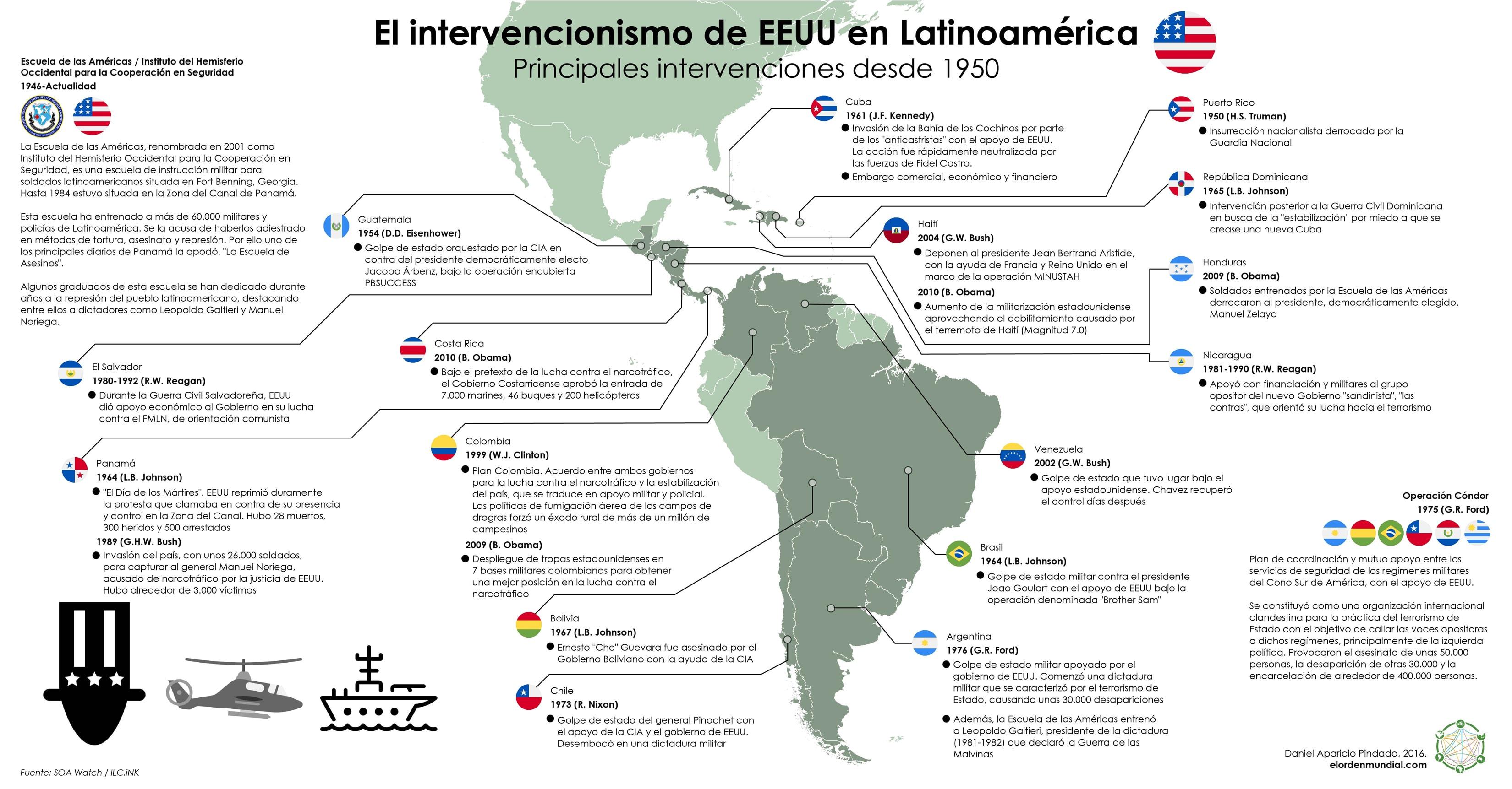 América Latina – Intervencionismo – EEUU – CIA – JPG