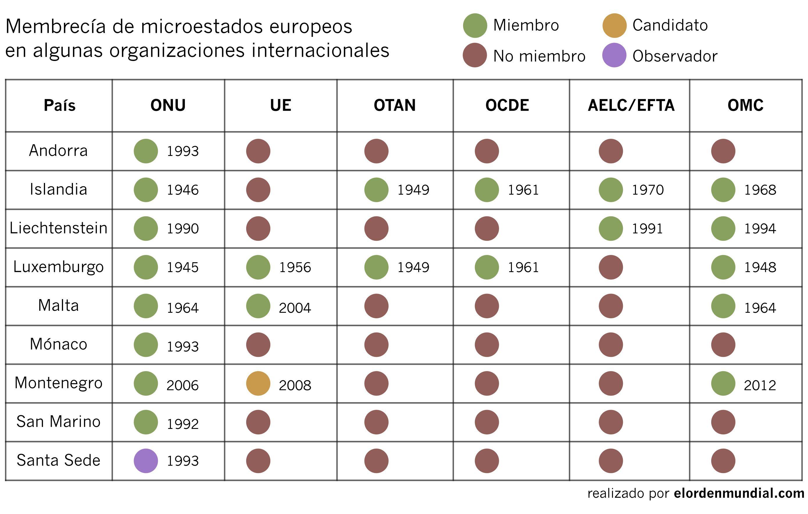 Cómo sobrevivir siendo un microestado europeo - El Orden Mundial - EOM