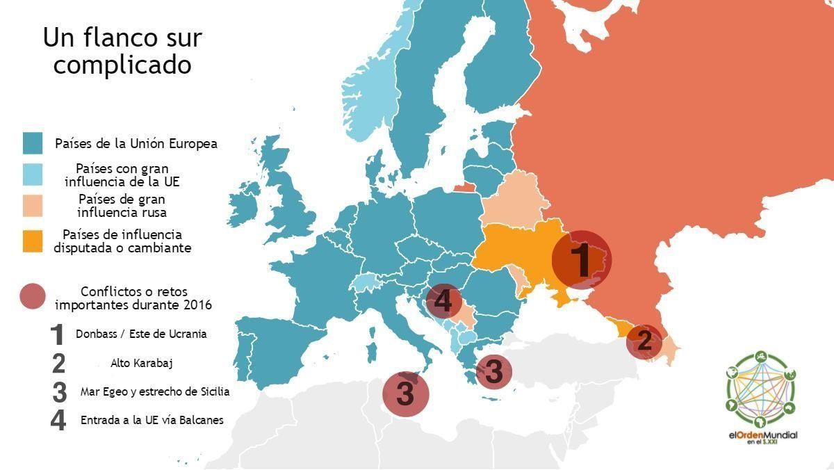 Europa-Retos Europa 2016
