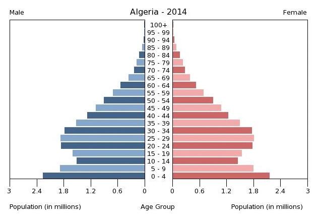 Pirámide poblacional de Argelia correspondiente al año 2014, de IndexMundi con datos del CIA World Factbook