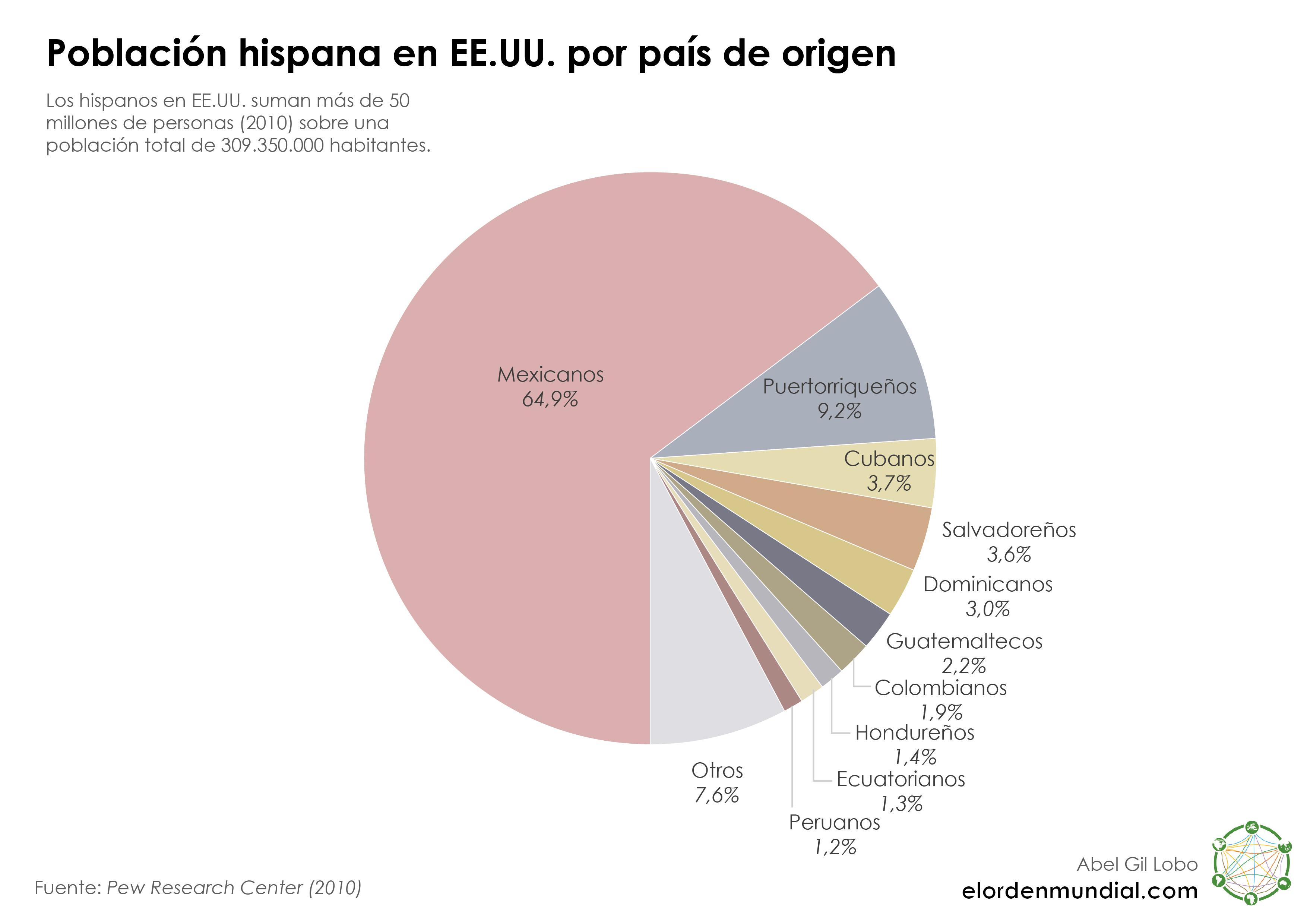 estados-unidos-poblacion-hispanos