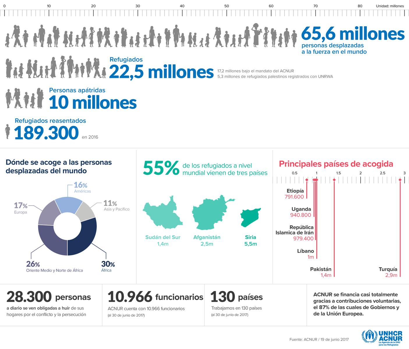 refugiados inmigración acnur datos mundo
