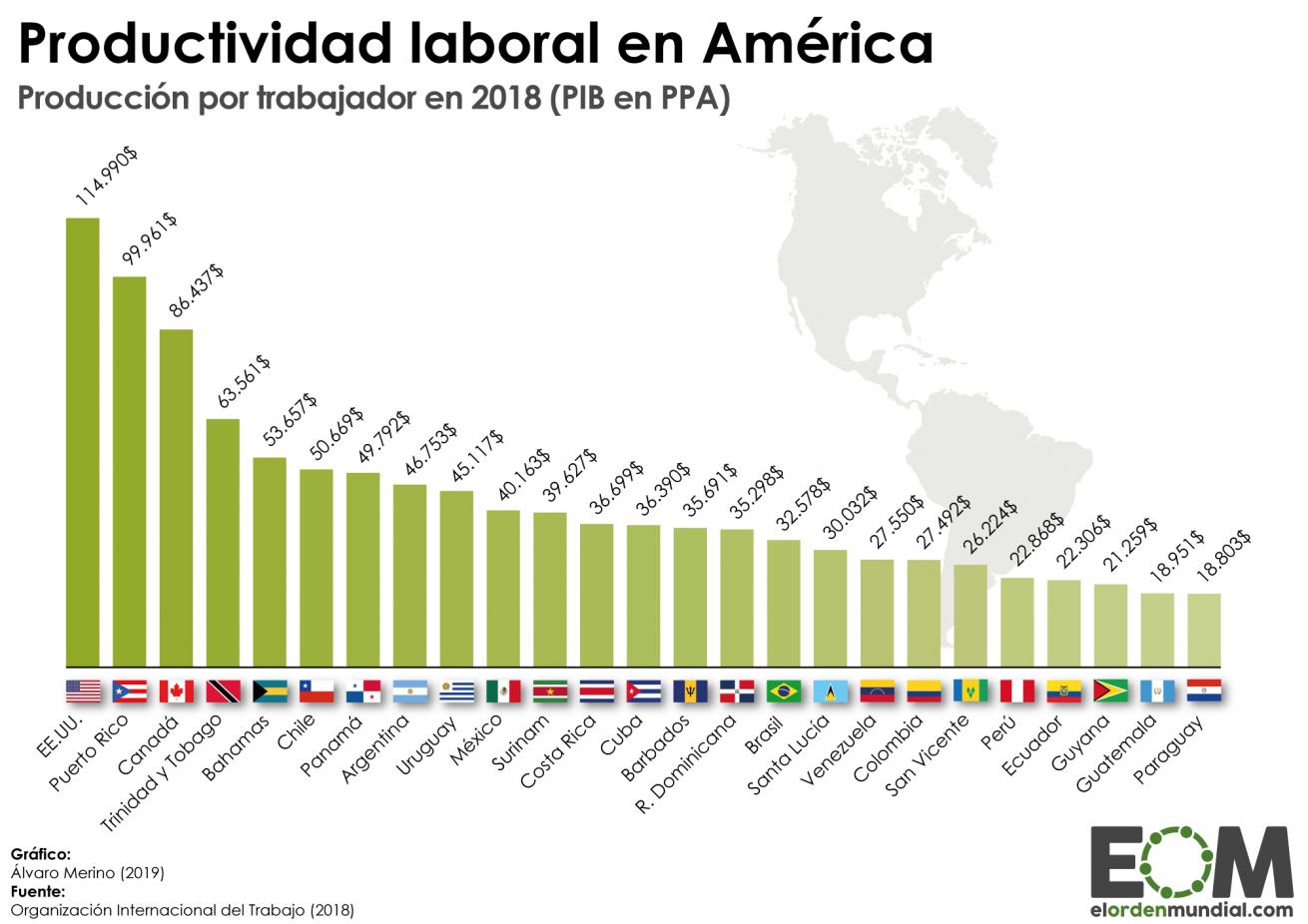 Productividad laboral países América Latina