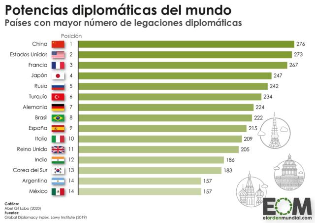 Países con mayor número de legaciones diplomáticas