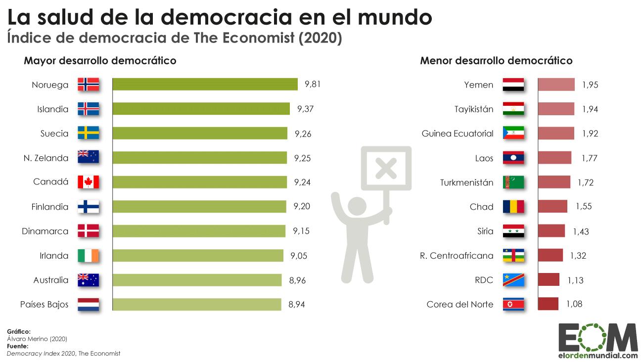 Países más o menos democráticos del mundo según The Economist