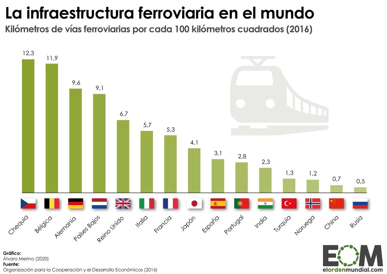 Densidad de vías de tren en distintos países del mundo