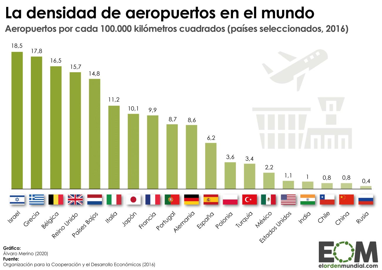 Densidad de aeropuertos en distintos países del mundo