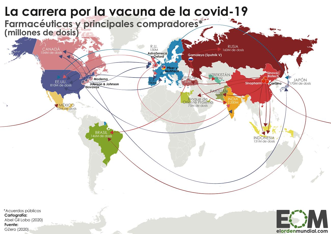 Principales compradores de la vacuna de la covid-19