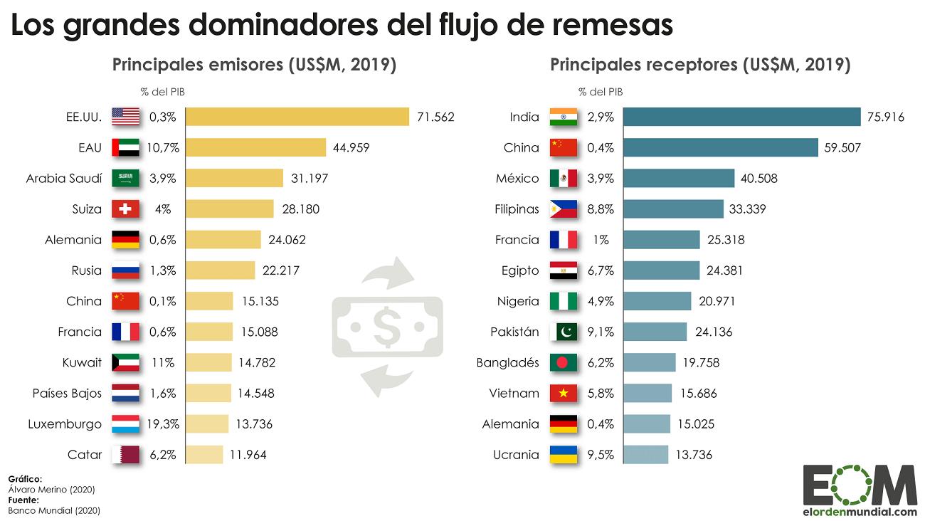 Los países que más remesas envían y reciben