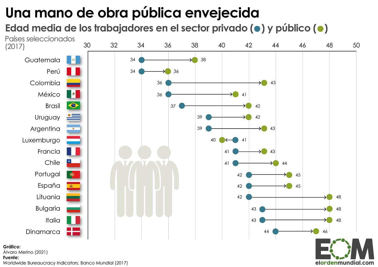 Edad media de los trabajadores públicos y privados