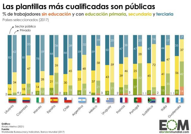 ¿Qué nivel educativo tienen los trabajadores del sector público y privado?