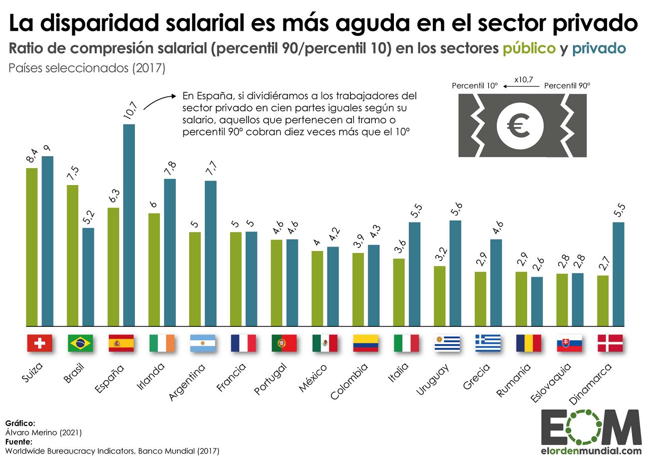 Disparidad salarial en el sector público y privado