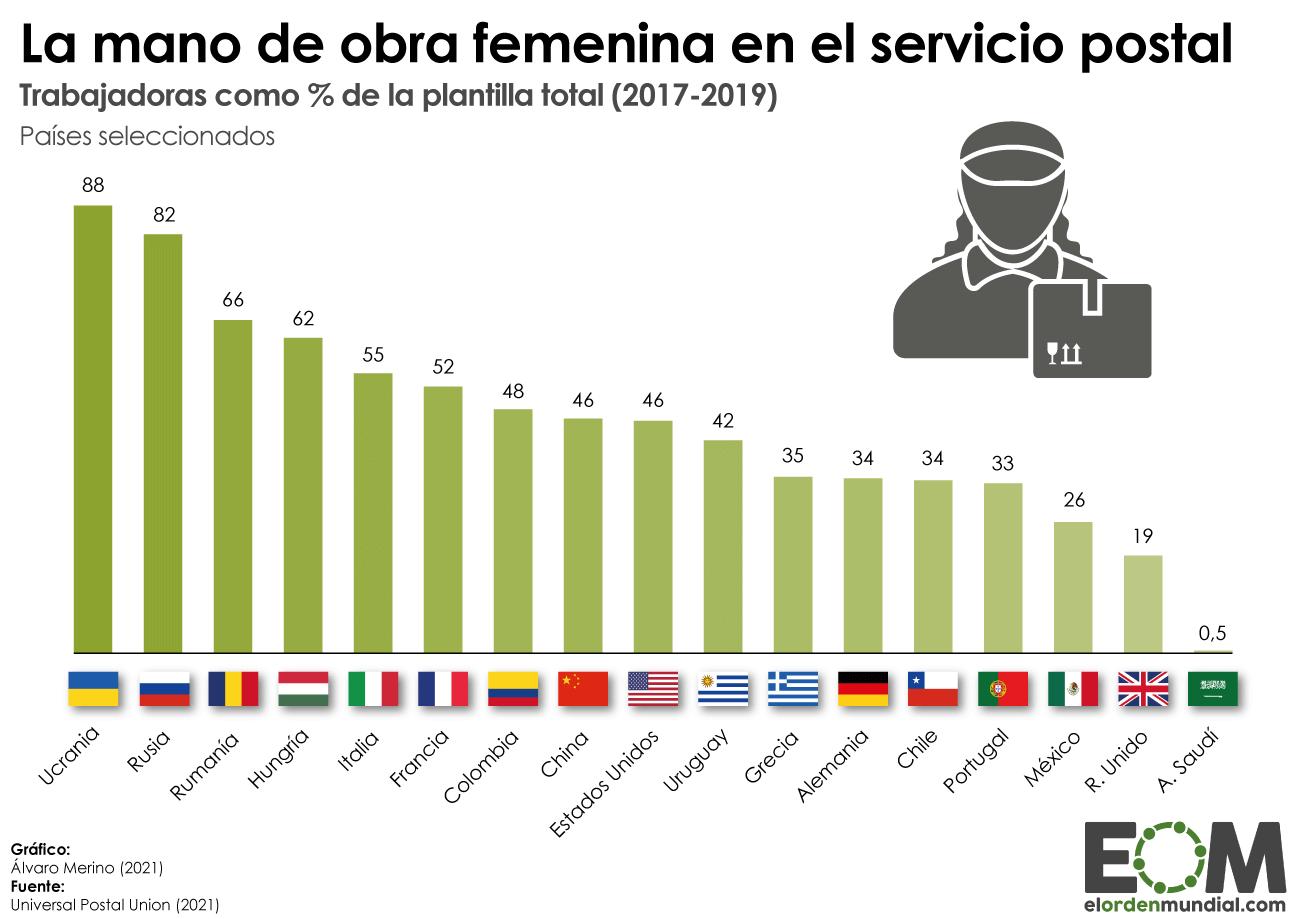 Mano de obra femenina en los servicios postales
